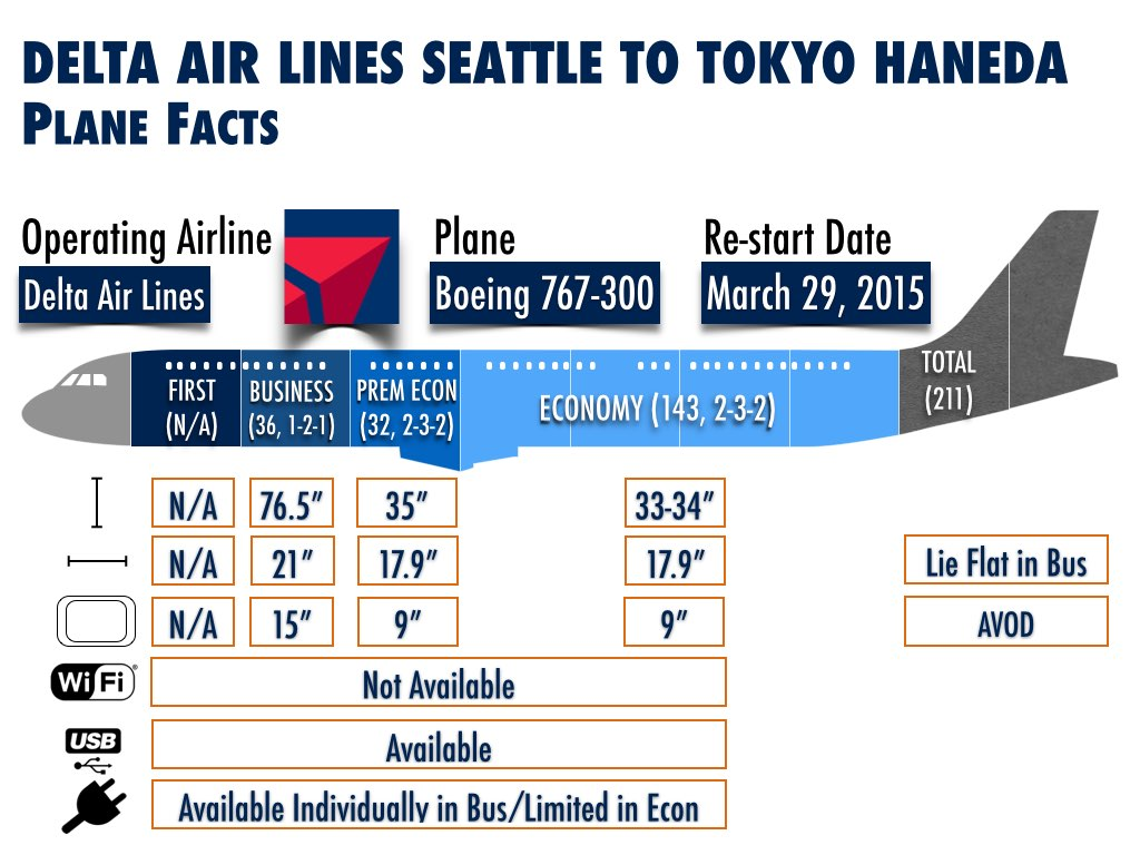 DL Seattle to Tokyo Haneda Plane Facts