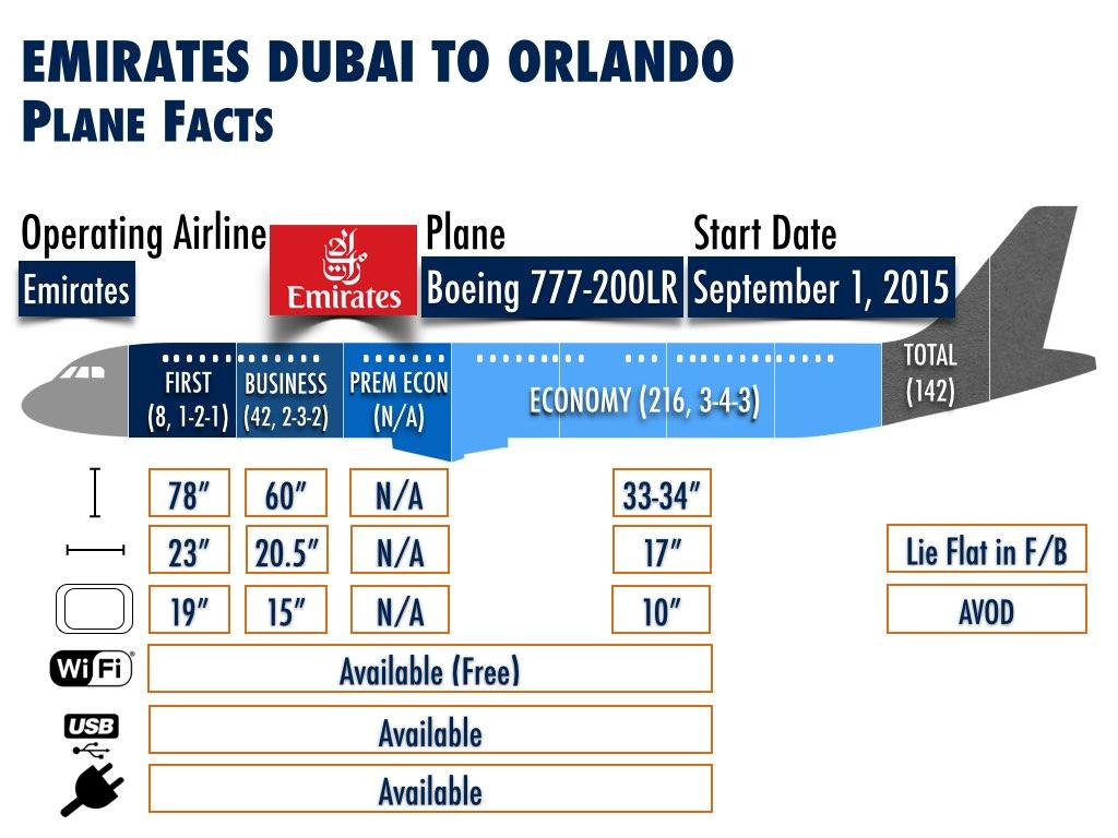 Emirates Dubai to Orlando Plane Facts