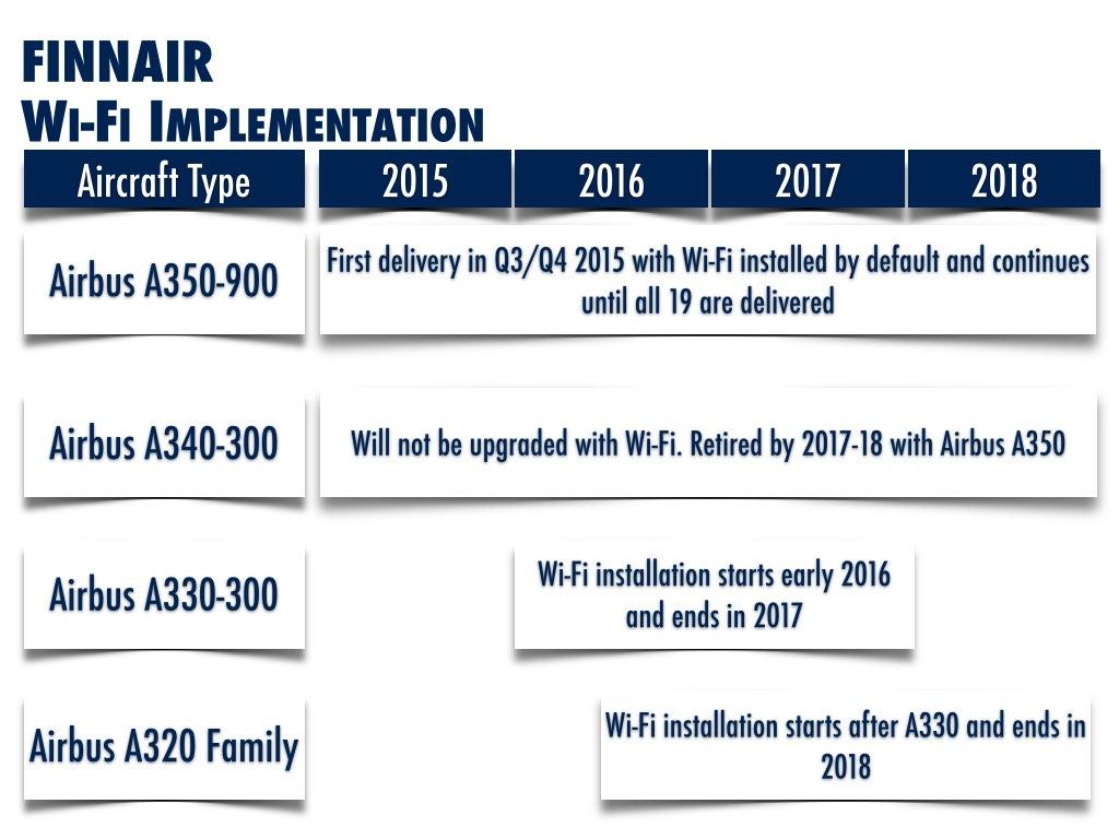 Finnair Wi-Fi Implementation Schedule
