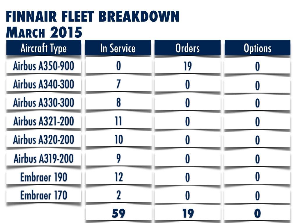 Finnair Fleet