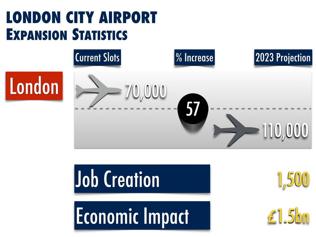 London City Airport Expansion Impact