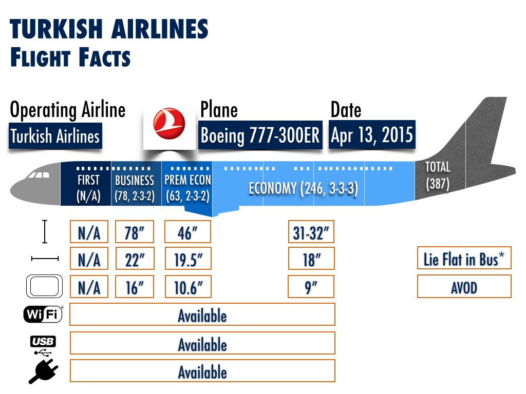New Routes using Boeing 777-300ER - Turkish Airlines (Istanbul to San Francisco)