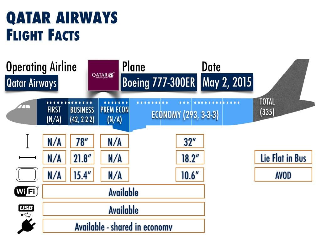 New Routes using Boeing 777-300ER - Qatar Airways (Doha to Miami)