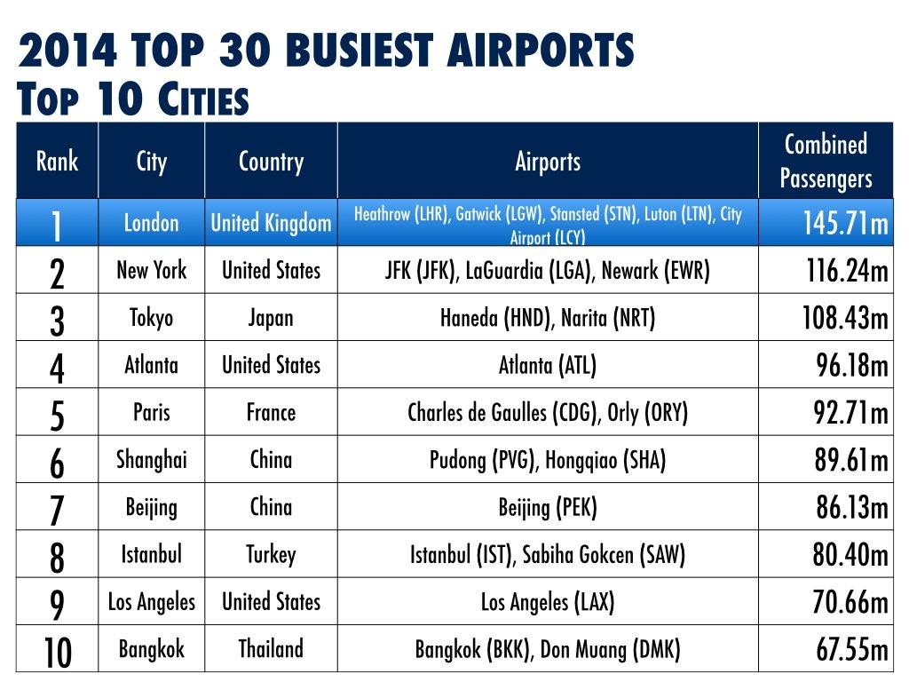 2014 Top 10 Airport Cities