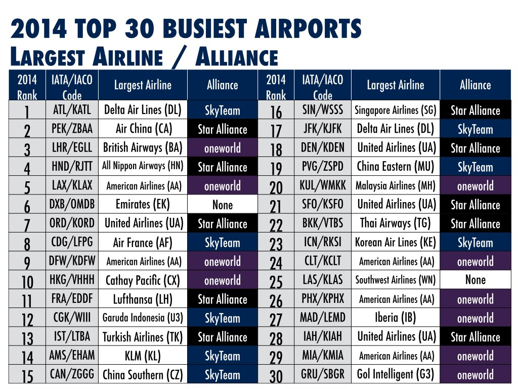 2014 Top 30 Busiest Airports Largest Airline and Alliance