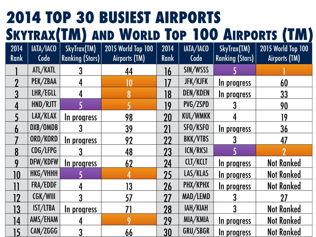Skytrax and 2015 top 100 airports