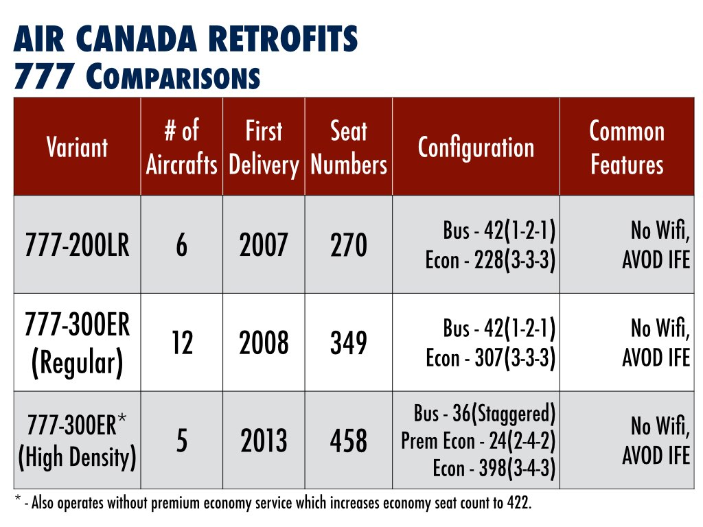 Air Canada Boeing 777 Comparison