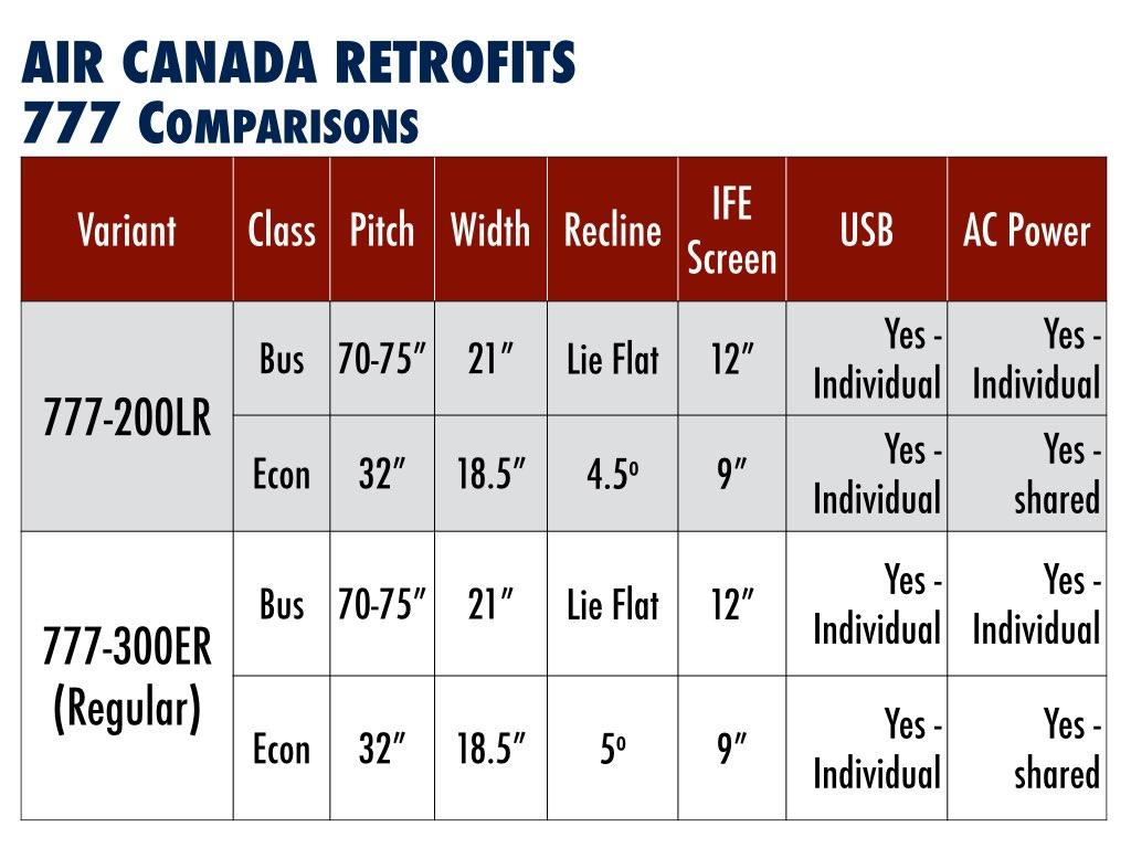 Air Canada Boeing 777 ComparisonAir Canada Boeing 777 Comparisons