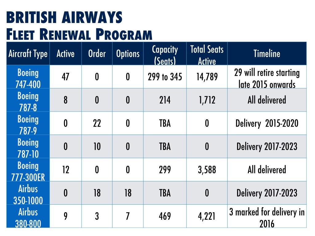 British Airways Fleet Renewal Program