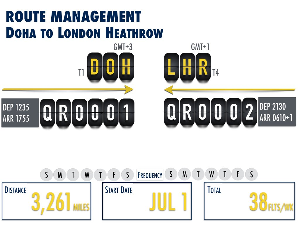 Doha to London Heathrow Route Detail