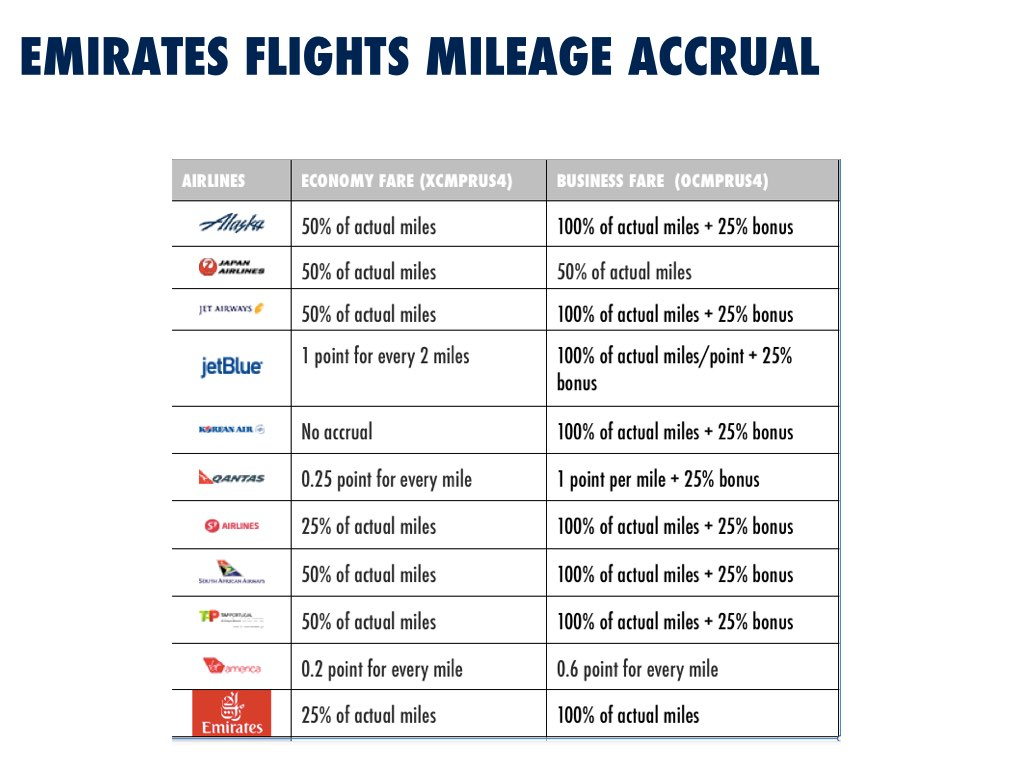 Emirates Special Mileage Accrual