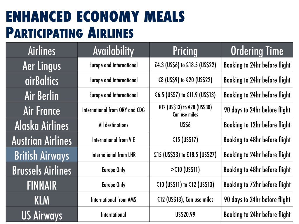 Enhance Economy Meals Analysis