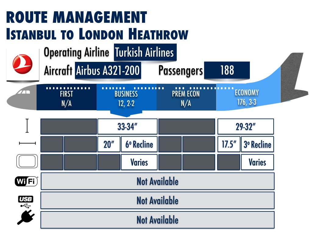 IST to LHR Aircraft Information