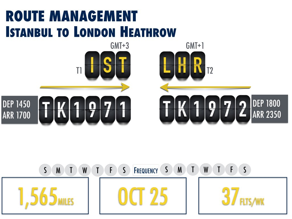 IST to LHR Route Information