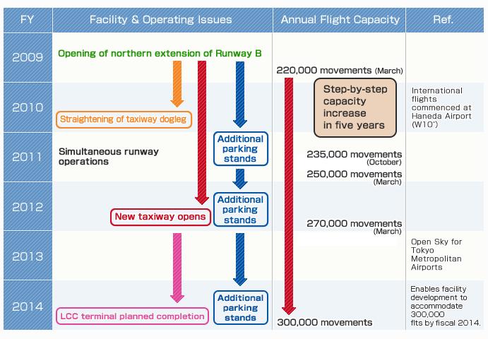 Narita Airport Improvement Plan