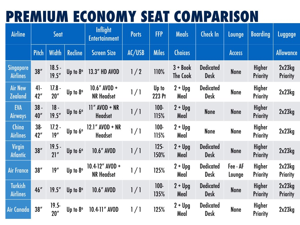 Premium Economy Product Comparison