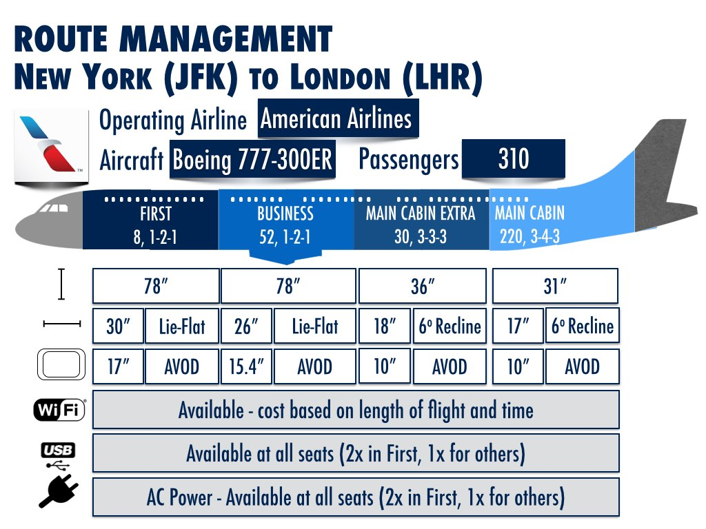 American Airlines Reduces New York To London Capacity