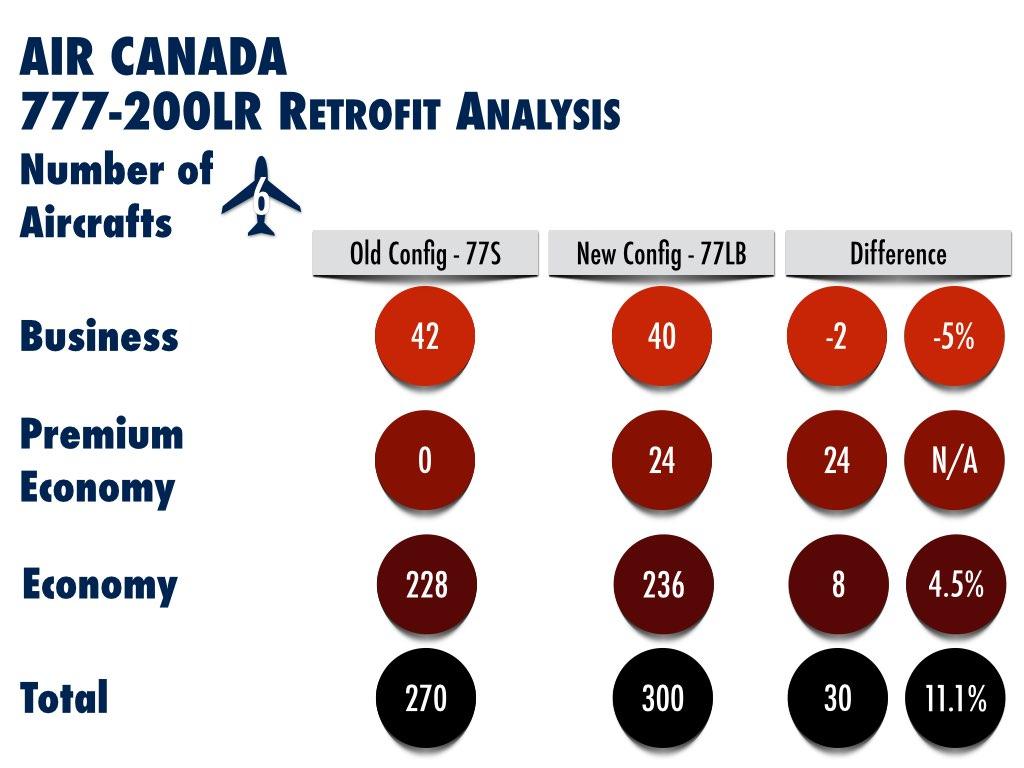 Air Canada Retrofit Boeing 777-200 Analysis