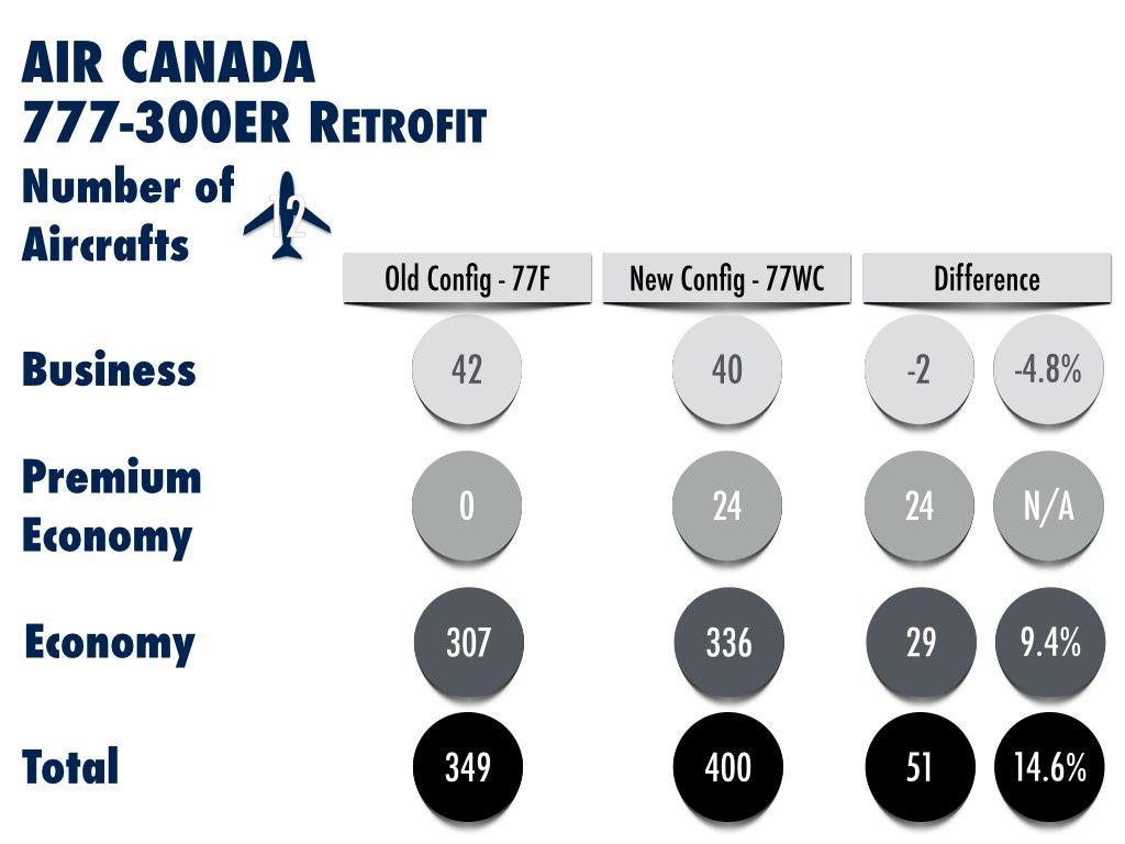 Air Canada Retrofit Boeing 777-300ER Analysis