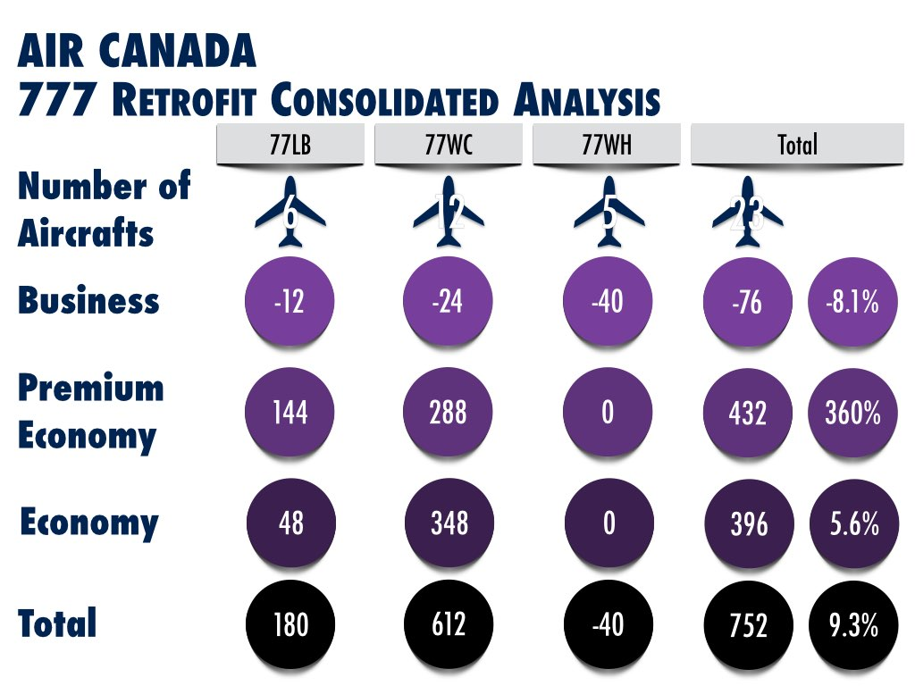 Air Canada Boeing 777 Retrofit Consolidated Analysis