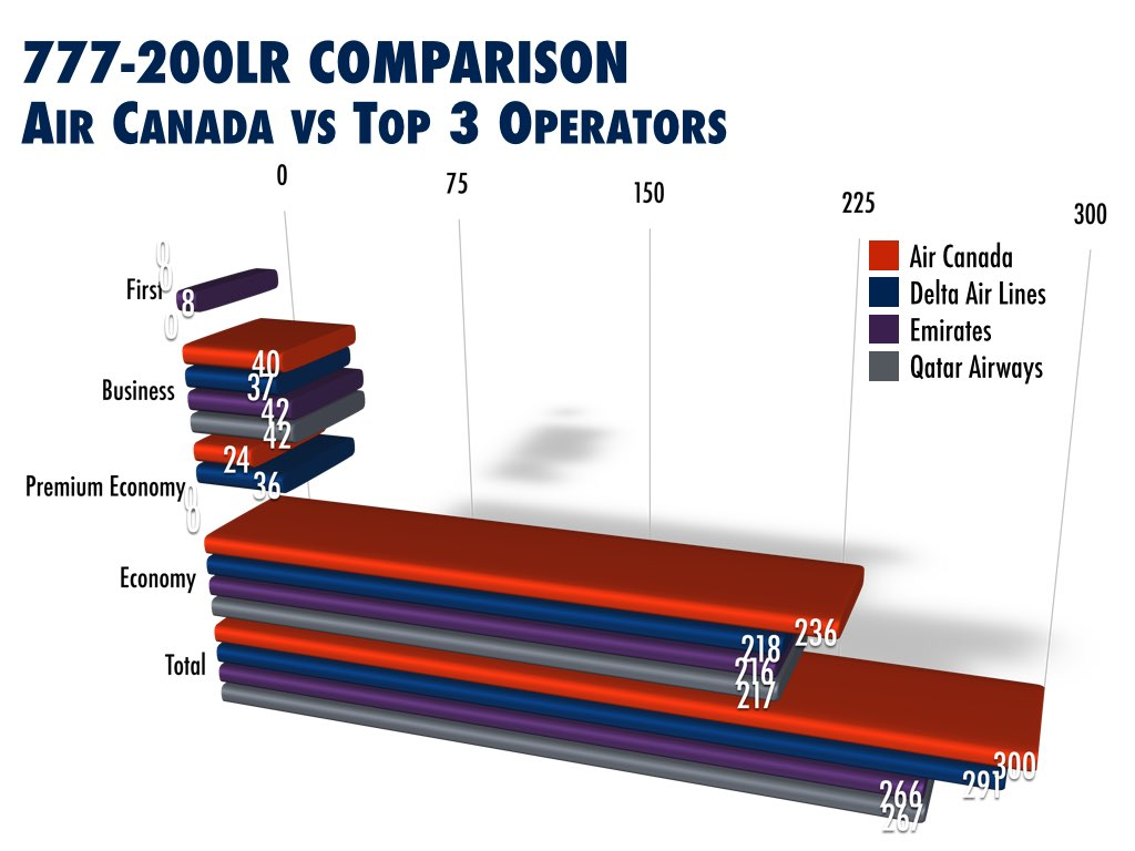 Air Canada Retrofit Boeing 777-200LR Analysis