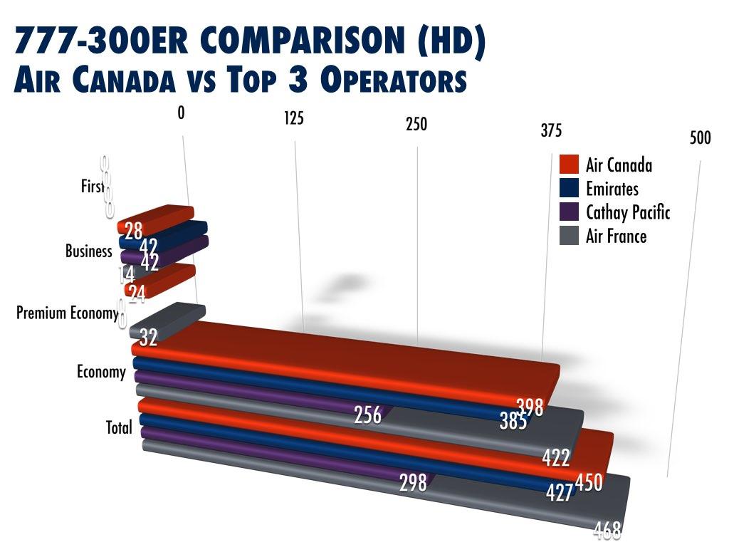 Air Canada Retrofit Boeing 777-300ER HD) Analysis