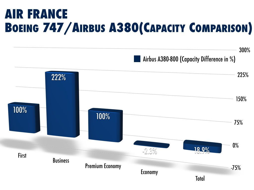 Air France Boeing 747 and Airbus A380 Seat Comparison