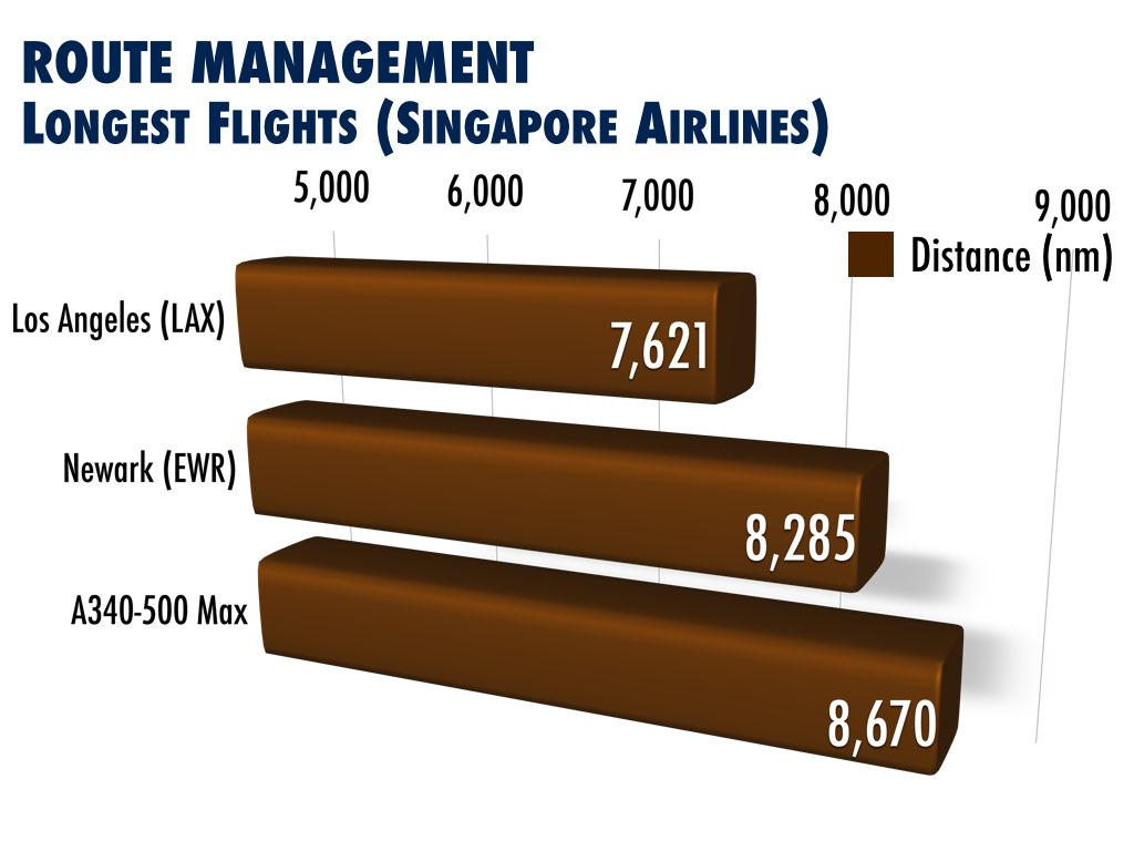 Longest Flights Singapore Airlines - Singapore to Los Angeles / Newark