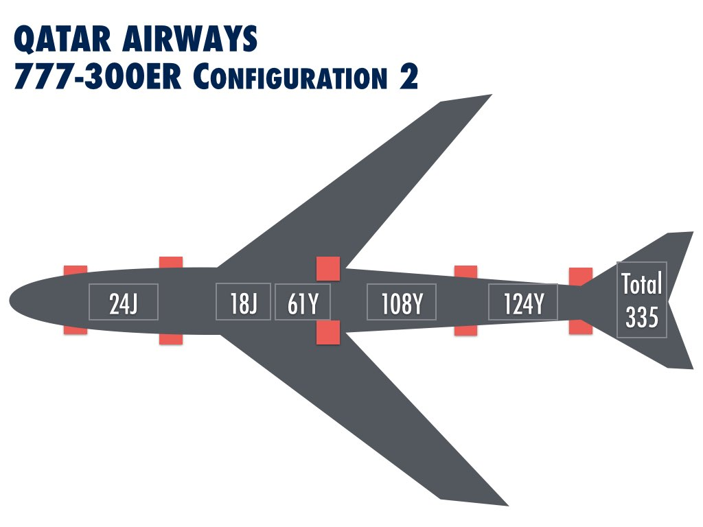 Qatar Airways 777-300ER configurations