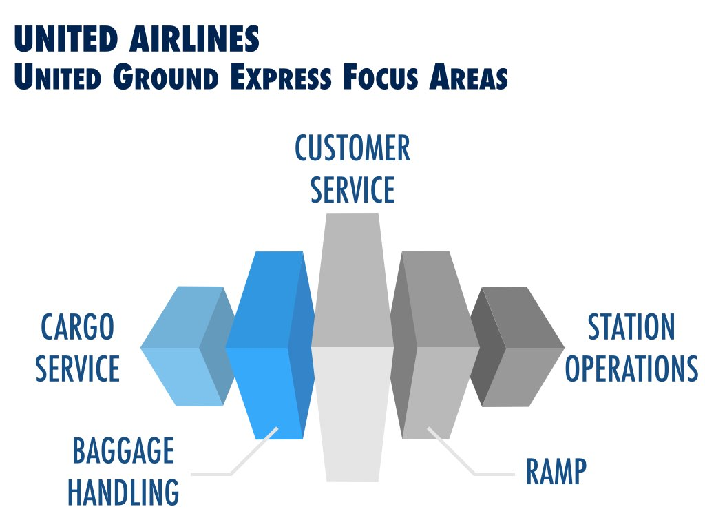 United Ground Express Focus Areas