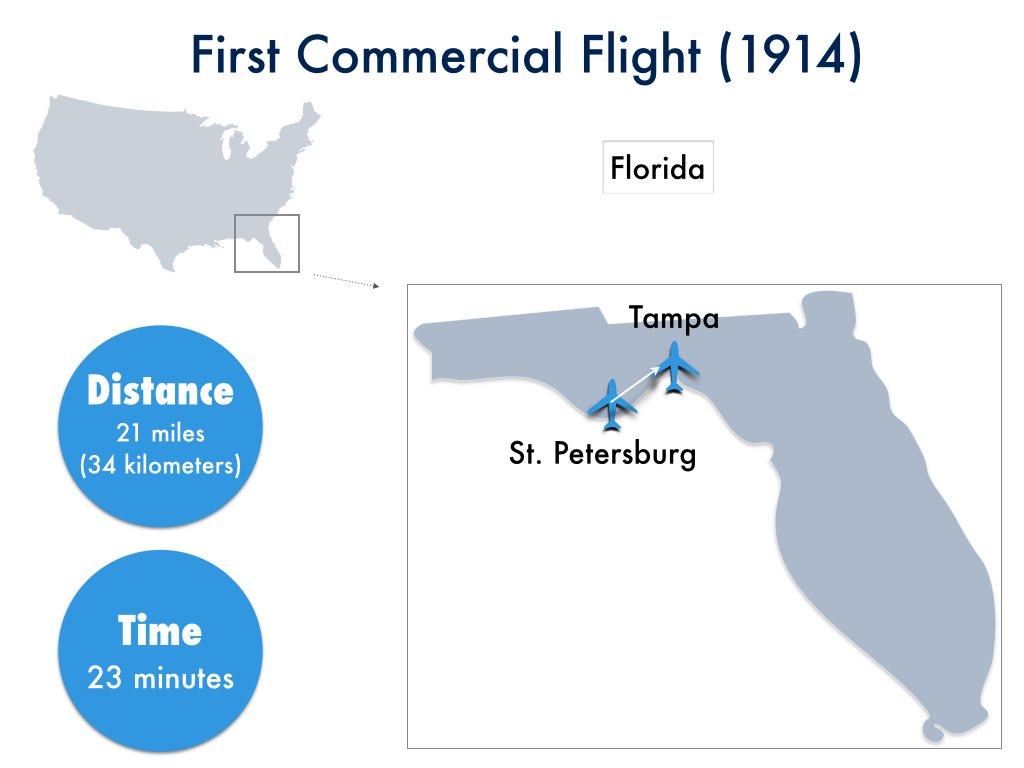 Airline Retailing - First Commercial Flight