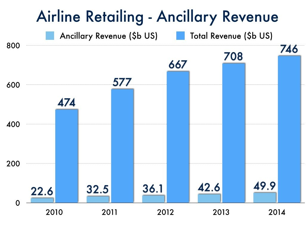 Airline Retailing - Ancillary Revenue vs Total Revenue
