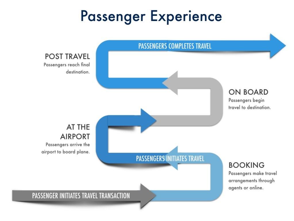 Passenger Experience Paradigm