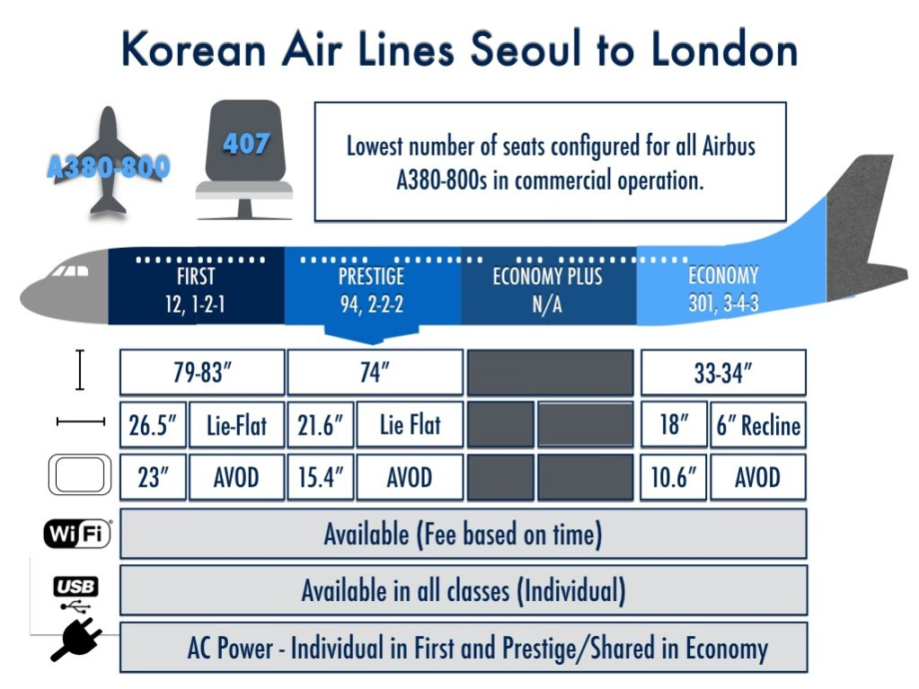 Korean Air Lines Shakes Up London Route With Airbus A380 ... on korean airlines planes, singapore airlines a380 seat map, korean airlines 388 airbus, korean air a380-800 seating-chart, korean airlines 777 seat map, korean air a380 layout, korean airlines a380 routes, asiana a380 seat map, korean air airbus a380,
