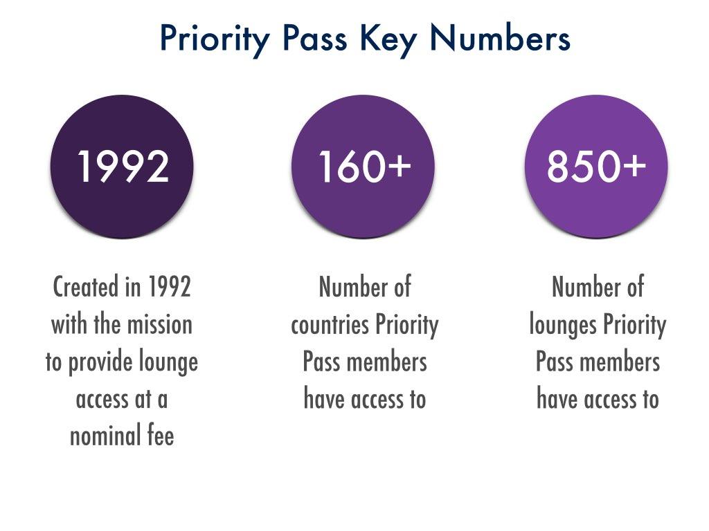 Priority Pass Key Numbers