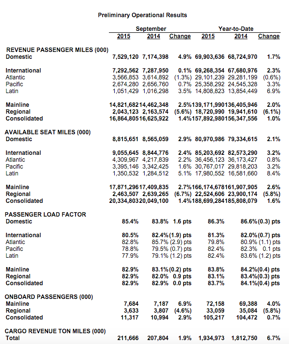 United Airlines Q3 2015 Operating Results
