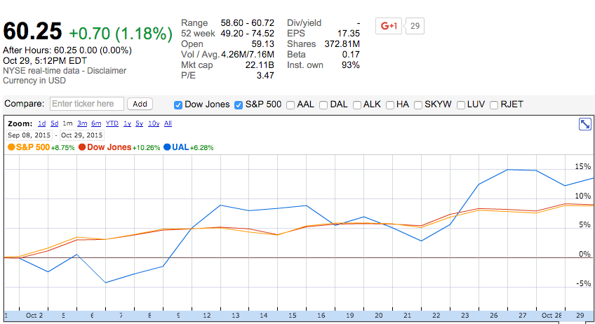 United Airlines Stock Performance