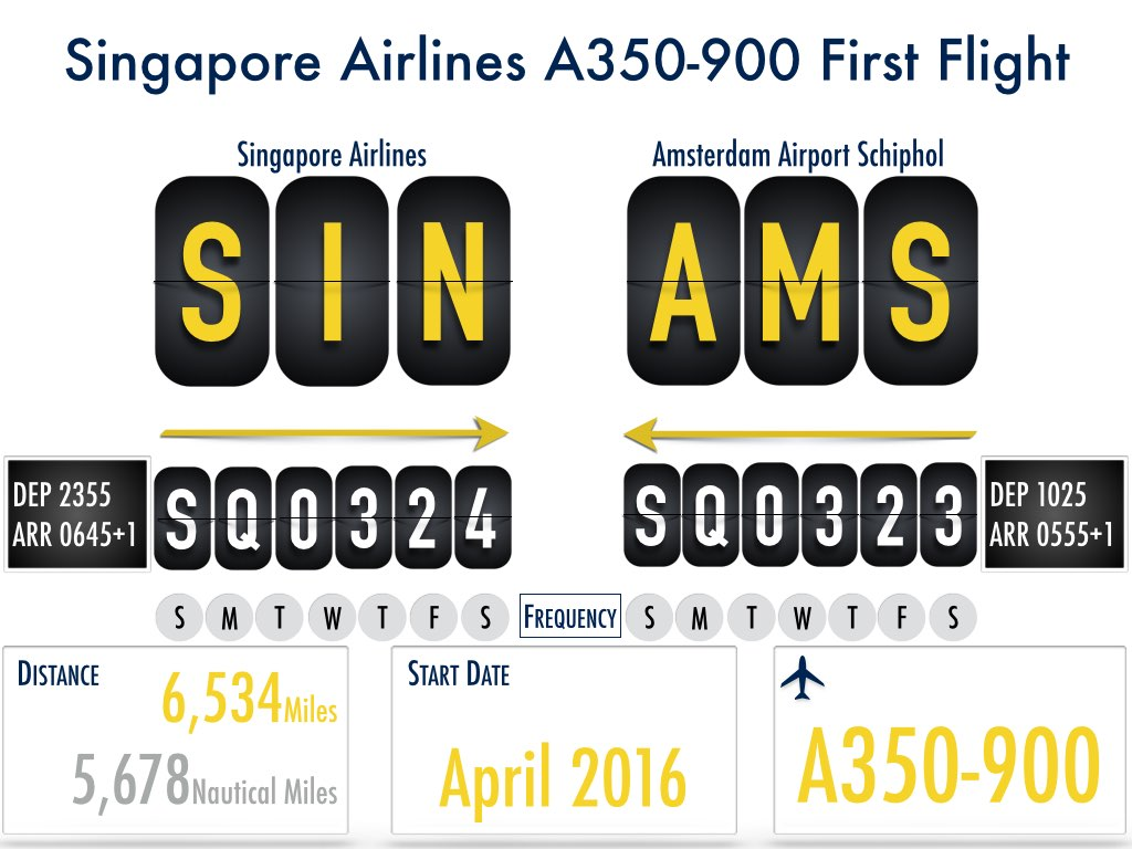 Singapore Airlines A350-900 Deployment