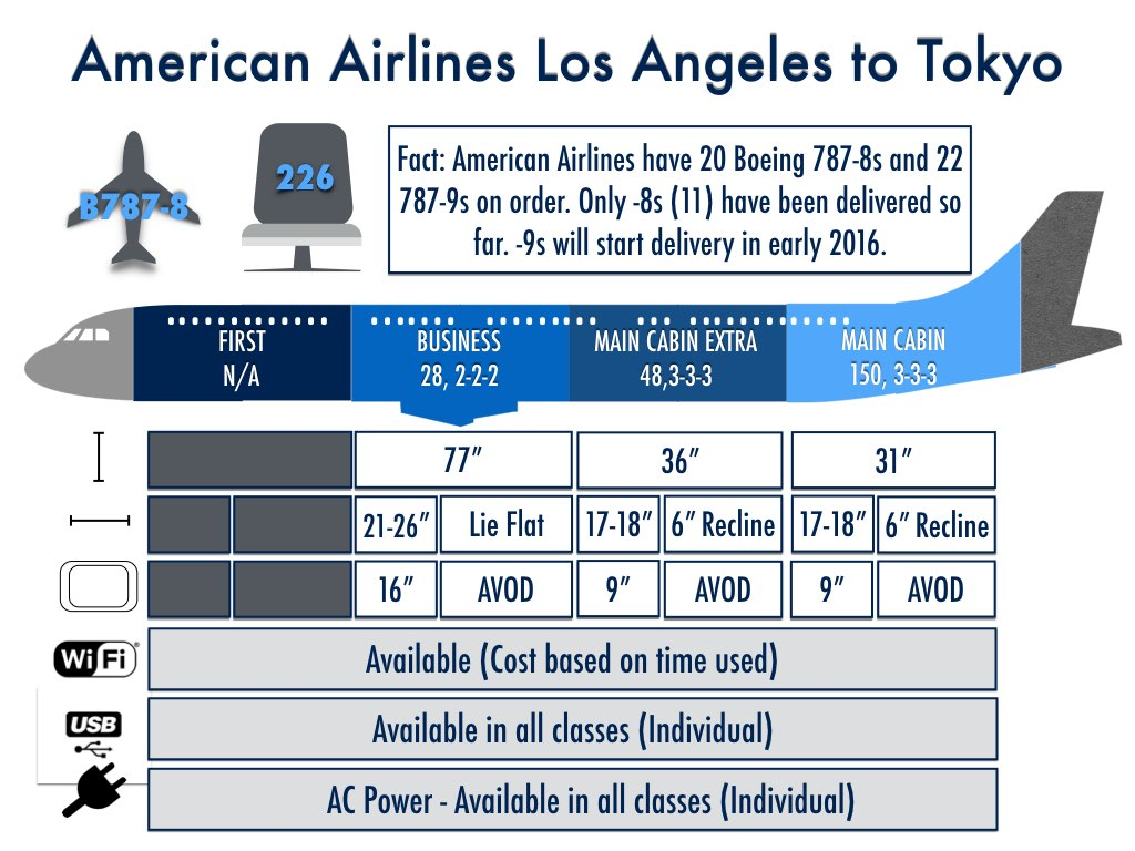 American Airlines Los Angeles to Tokyo Haneda Flight Details