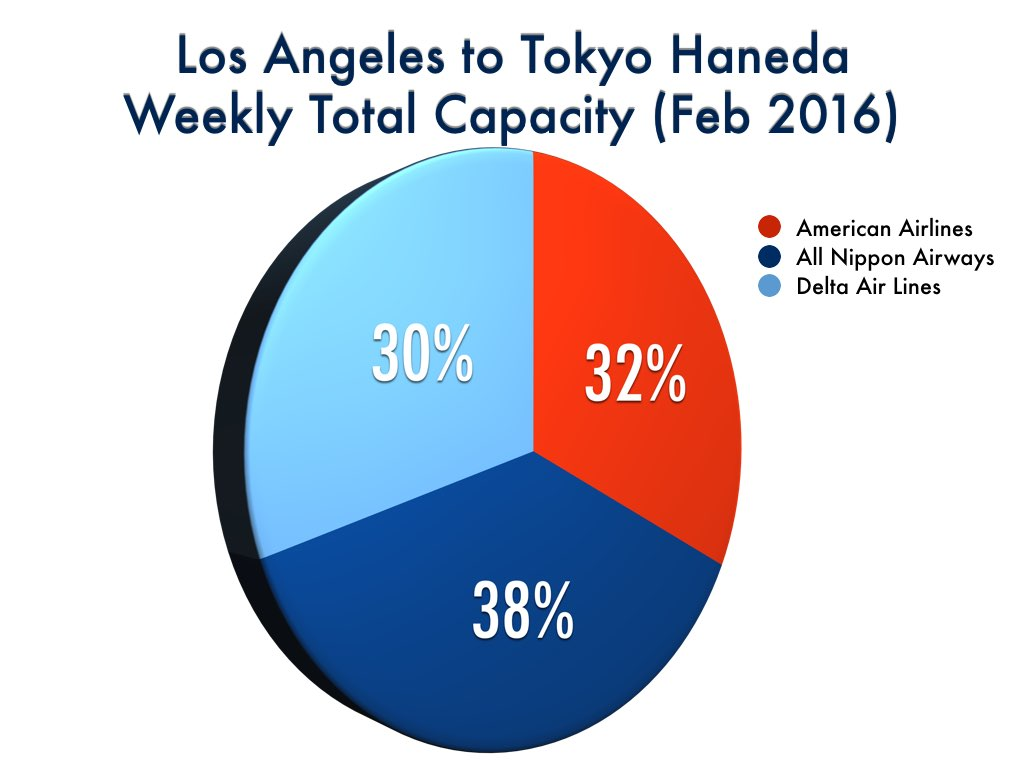 Competitive Analysis (Los Angeles to Tokyo Haneda)