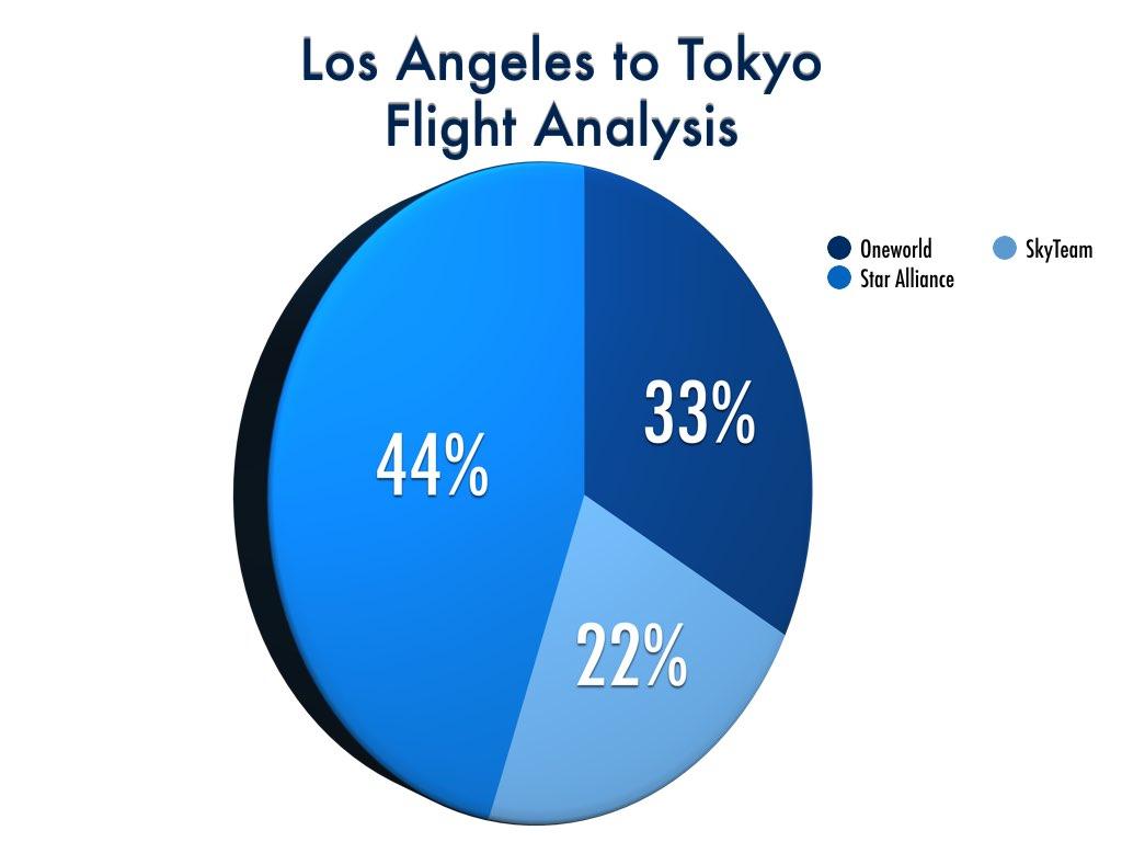 Los Angeles to Tokyo Flight Markshare