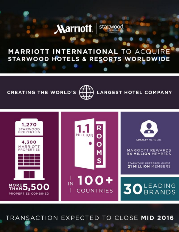 Marriott and Starwood to merge - Infographic