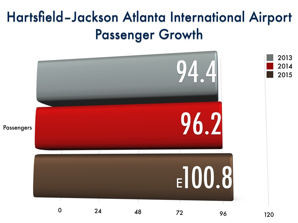 Hartsfield-Jackson Atlanta International Airport (ATL) 100 millionth passenger
