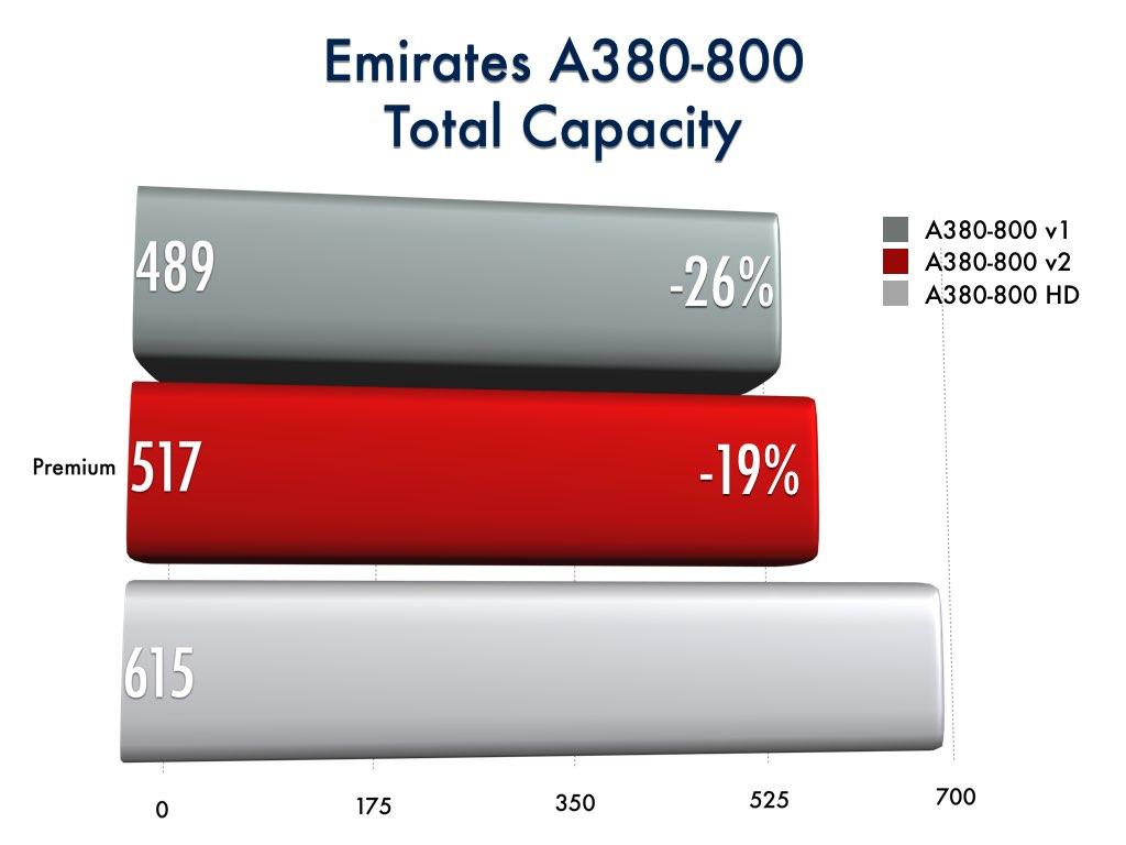 Emirates A380-800 Total Capacity Comparison