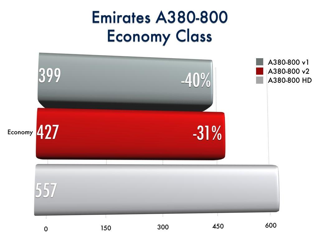 Emirates A380-800 Economy Class Comparison