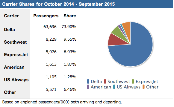 Hartsfield-Jackson Atlanta International Airport (ATL) market share breakdown