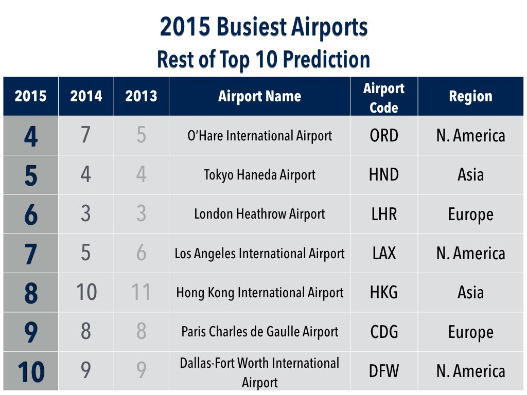 2015 Top 30 Busiest Airports Rest of Top 10 Prediction (Placement)