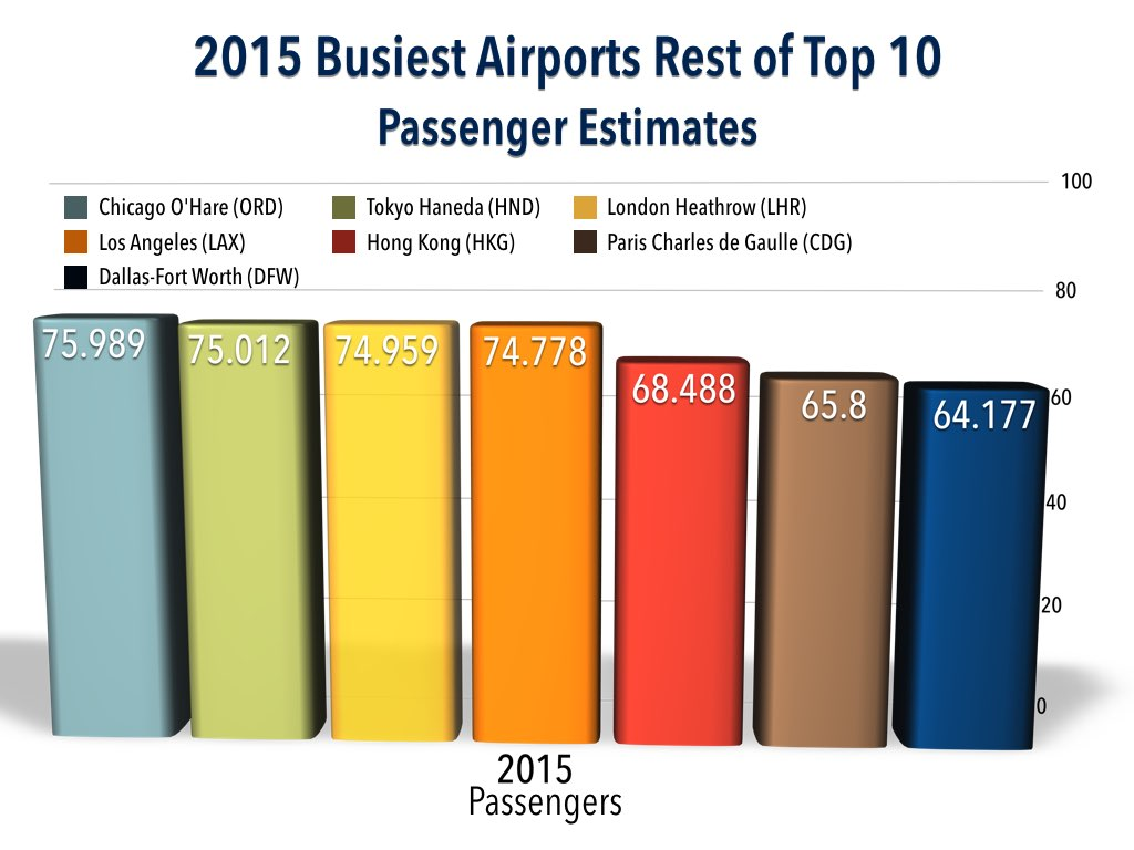 2015 Top 30 Busiest Airports Rest of Top 10 Prediction (Passengers)