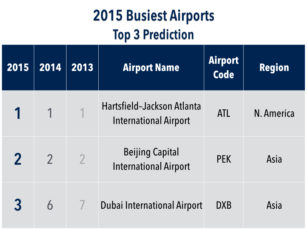 2015 Top 30 Busiest Airports Prediction Top 3