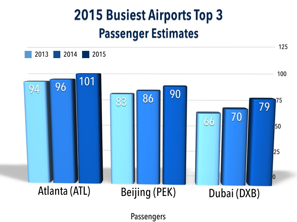 2015 Top 30 Busiest Airports Prediction Top 3 Passenger Estimates